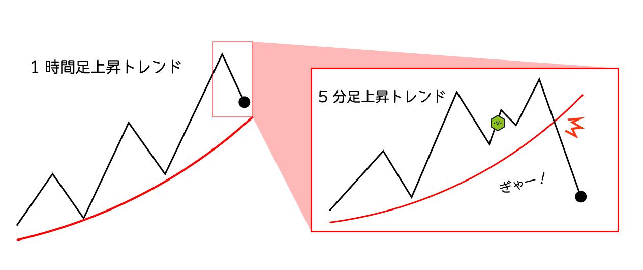 短期トレード2