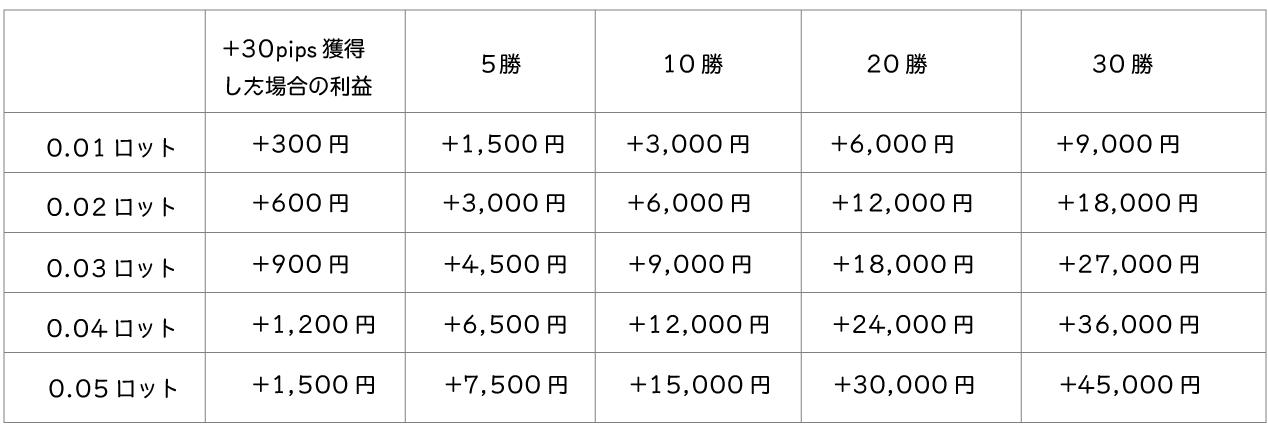 ロット数と利益の推移比較